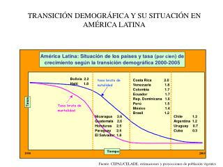 TRANSICI N DEMOGR FICA Y SU SITUACI N EN AM RICA LATINA