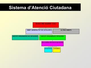 Sistema d'Atenció Ciutadana