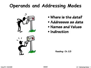 Operands and Addressing Modes