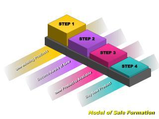 Model of Sale Formation