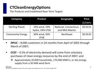 CTCleanEnergyOptions The Products and Established Near-Term Targets