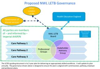 Proposed NWL LETB Governance