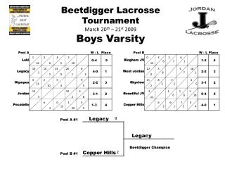 Beetdigger  Lacrosse Tournament March 20 th  – 21 st  2009 Boys Varsity
