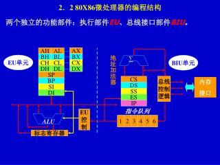 两个独立的功能部件:执行部件 EU 、总线接口部件 BIU 。