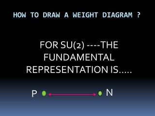 HOW TO DRAW A WEIGHT DIAGRAM ?