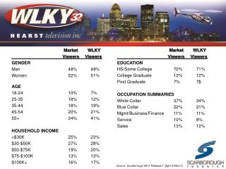 Market   WLKY 									Viewers		 Viewers GENDER Men									48%			49% Women								52%			51% AGE