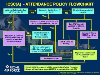 ICSC(A)  - ATTENDANCE POLICY FLOWCHART