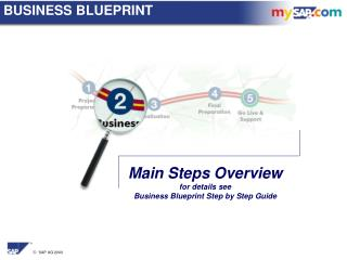 Main Steps Overview for details see  Business Blueprint Step by Step Guide