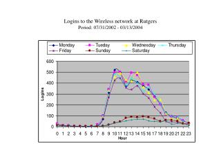 Logins to the Wireless network at Rutgers Period: 07/31/2002 - 03/13/2004