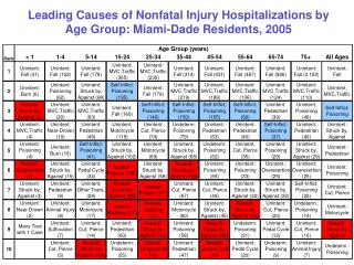 Leading Causes of Nonfatal Injury Hospitalizations by  Age Group: Miami-Dade Residents, 2005