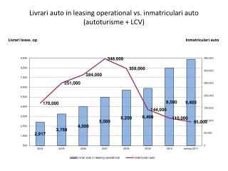Livrari  auto in leasing operational vs.  inmatriculari  auto ( autoturisme  + LCV)