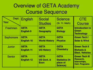 Overview of GETA Academy Course Sequence