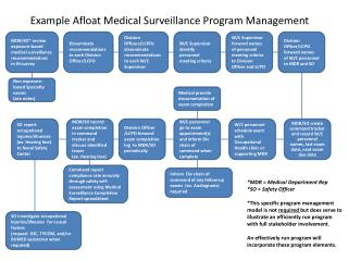 MDR/SO* review exposure-based medical surveillance recommendations in IH survey