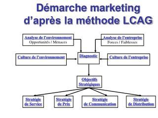 Démarche marketing d'après la méthode LCAG