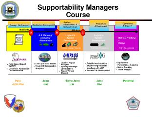 Supportability Managers Course