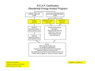 R.E.A.P. Certification (Residential Energy Analyst Program)