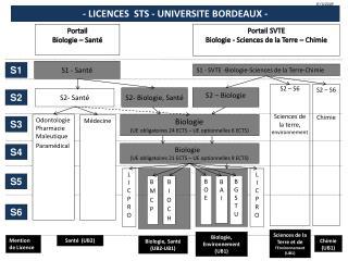 - LICENCES  STS - UNIVERSITE BORDEAUX  -