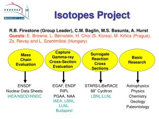 Isotopes Project