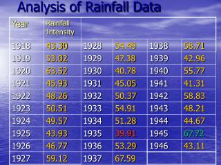 Analysis of Rainfall Data