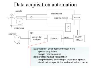 Data acquisition automation