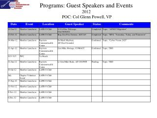 Programs: Guest Speakers and Events 2012  POC: Col Glenn Powell, VP