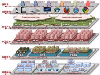 系统 架构