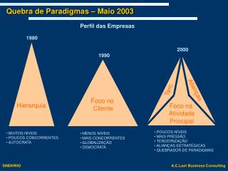 Quebra de Paradigmas – Maio 2003