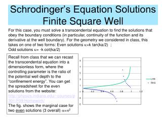 Schrodinger's Equation Solutions Finite Square Well