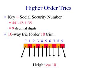 Higher Order Tries