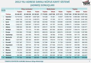 2012 YILI ADRESE DAYALI NÜFUS KAYIT SİSTEMİ  (ADNKS) SONUÇLARI