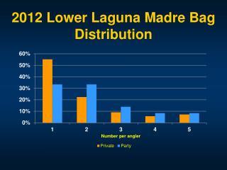 2012 Lower Laguna Madre  B ag Distribution