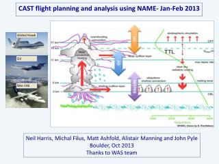 CAST  flight  planning and analysis using NAME-  Jan-Feb  2013