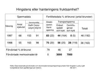 Fertilitetsdata % dr/brunst (antal brunster)