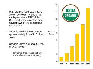 Certified organic acreage and operations, 2001