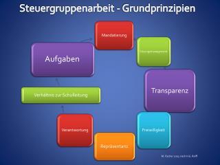 Steuergruppenarbeit - Grundprinzipien