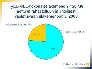 Rahastoidut osat 2 162 M€