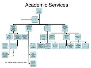 Academic Services