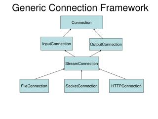 Generic Connection Framework