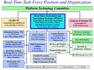 Real-Time Task Force Position and Organization
