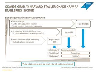 Ökande grad av närvaro ställer ökade krav på etablering i Norge