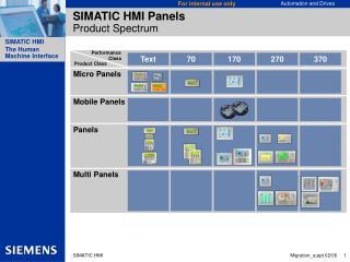 SIMATIC HMI Panels  Product Spectrum
