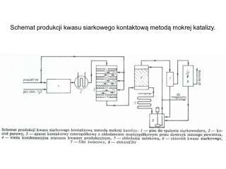 Schemat produkcji kwasu siarkowego kontaktową metodą mokrej katalizy.