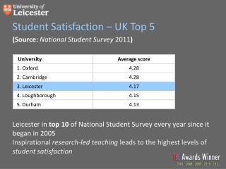 (Source:  National Student Survey  2011 )