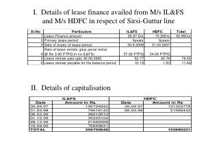 I.  Details of lease finance availed from M/s IL&FS and M/s HDFC in respect of Sirsi-Guttur line