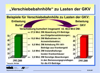 """""""Verschiebebahnhöfe"""" zu Lasten der GKV"""