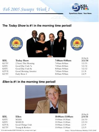 The  Today Show  is #1 in the morning time period! HH Rtg/Sh KSL	Today Show		7:00am-9:00am	3.5/14