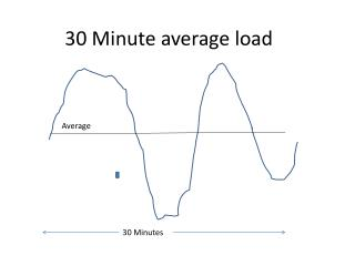 30 Minute average load