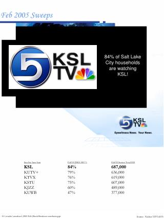 Sun-Sat 5am-5am Feb'05 DMA HH % Feb'05 Station Total HH KSL		84%		687,000 KUTV+		79%		636,000
