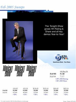 The  Tonight Show  grows HH Rating & Share and all key demos Year-to-Year!