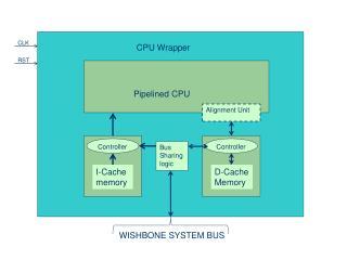 CPU Wrapper